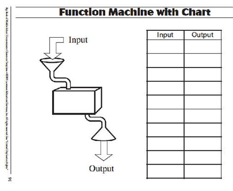 c template function pic of function machines function machine with chart template projects to try