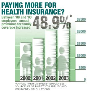 Health Insurance Premiums Up (again)  Sep 22, 2003. Netgear Router Software Social Security Scams. Online Highschool Education Vivir In Spanish. Visa Total Rewards Credit Card. Classic French Cooking Techniques. Nj Commercial Auto Insurance. Title Loans In Austin Tx Grogans Funeral Home. Ice Maker Troubleshooting Whirlpool. Health Insurance New York State Individual Plan