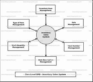 Inventory Sales System Dataflow Diagram  Dfd  Freeprojectz