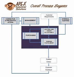 Process Flow Diagram Iso 9001 Data Wiring Diagrams