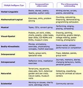 EDUCTECHNOLOJOY: Multiple Intelligence