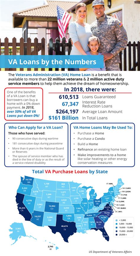 va home loans   numbers infographic christine