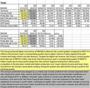 nexttrade: Tasek: Another quarter of poor earnings