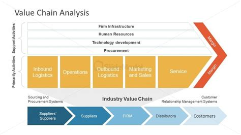 Value Chain Template Powerpoint by Chevron Shape Value Chain Analysis Powerpoint Slidemodel