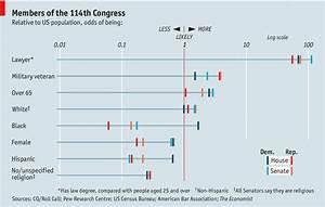 How Politicians Are Unlike America