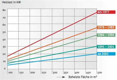 Wieviel Heizkosten Pro M2 by Wieviel Heizkosten Pro Quadratmeter Durchschnittliche