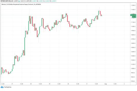 Ethereum, meanwhile, has a current spot price of $365 and a fair value of $532. Bitcoin Price Soars to $11,400 as Traders Say a 'Bull Phase' Is Igniting - Double BTC