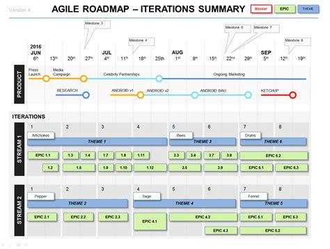 powerpoint agile roadmap template pmagile pinterest