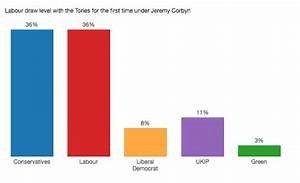 Labour neck-and-neck with Tories in poll for the first ...