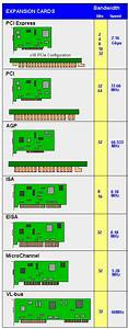 Isa Bus Definition From Pc Magazine Encyclopedia