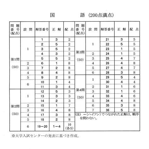 神戸 大学 解答 速報