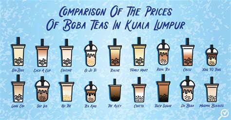 Design Malaysia Price by Comparison Of The Prices Of Boba Teas In Kl Comparehero