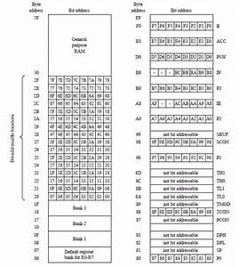 8051 Ram Memory Map 2 1 3  Ports  The Original 8051 Had