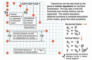 Which Of These Situations Describe The Motion Shown In The