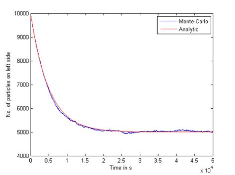 computational physics monte carlo simulation of particles in a box diffusion using matlab