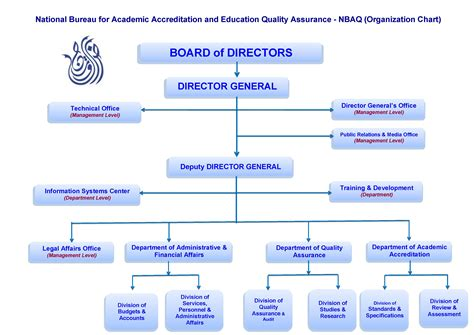 organisation bureau organization chartnational bureau for academic