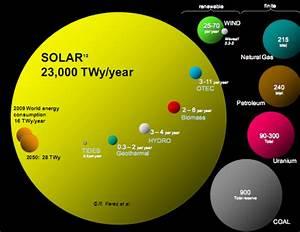 Solar Power -- About Solar Power