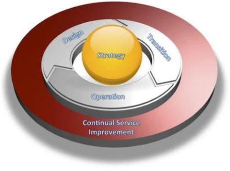Continual Service Improvement Summary Fifthstepcom