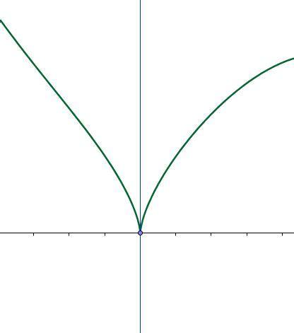 quando   possibile calcolare la derivata  una funzione   punto  limiti   punti