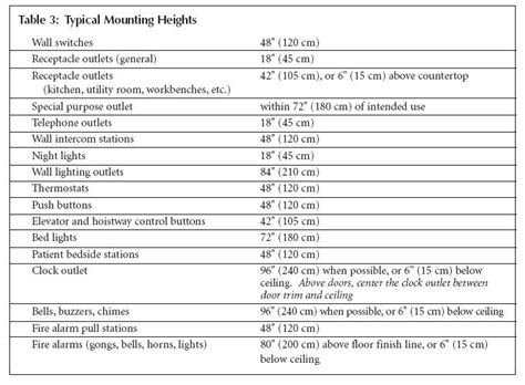 recommended outlet mounting heights table  describes