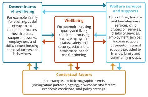 understanding welfare  wellbeing australian institute