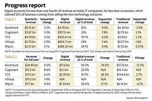 TCS, Infosys, Wipro face twin trouble of digital struggles ...