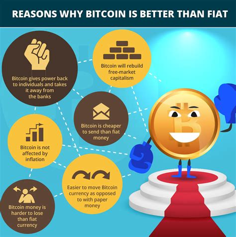 When it comes to comparing bitcoin vs gold and bitcoin vs usd (dollar), each one can of course the u.s. Bitcoin Vs Fiat - Bitcoin Pro