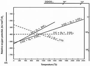 Ellingham Diagram For Tin Oxide Reduction