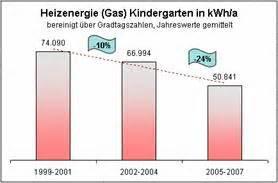Schornsteinfeger Ueberprueft Jaehrlich Die Heizungsanlage by Abb 3 Heizenergieverbrauch Erdgas In Kwh A
