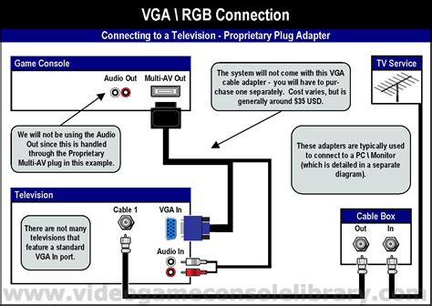 Vga Extension Cable Wiring Diagram by Tools Connecting Your Systems Console