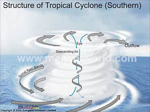 Structure Of Tropical Cyclone