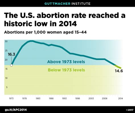 Abortion Rate Dips To New Low  Catholic League