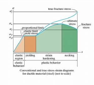 What Is The Difference Between True Stress Strain And Engineering Stress Strain Diagram
