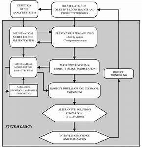 Transportation Systems Design And The Planning Process  1