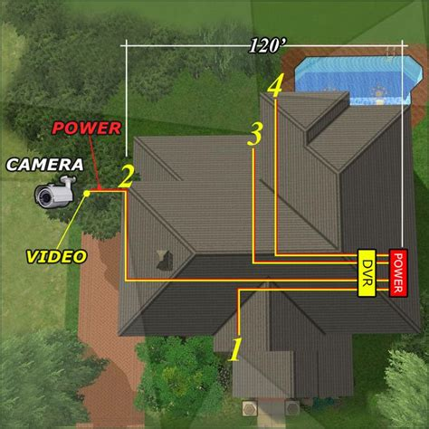 Cctv Installation Wiring Options Videos