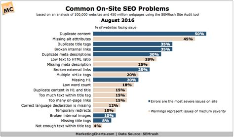 on site seo most common on site seo problems marketing