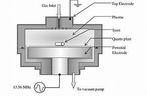 Schematic Diagram Of The Experimental Setup For Plasma