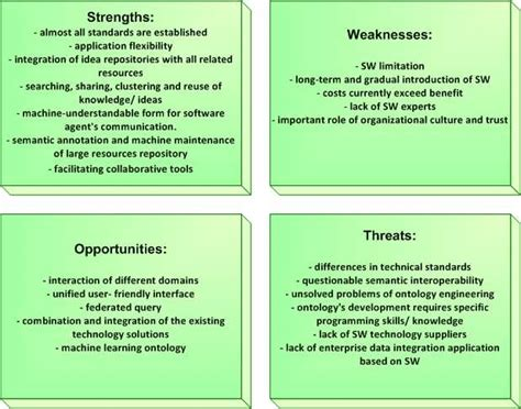 swot analysis  sw technologies implementation supporting