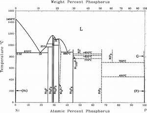 Phase Diagram Of Ni U2013p