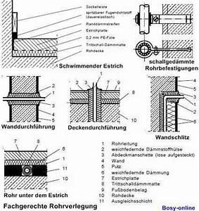 Fußbodenheizung Aufbau Maße : schallschutz in der installationstechnik shkwissen haustechnikdialog ~ Eleganceandgraceweddings.com Haus und Dekorationen