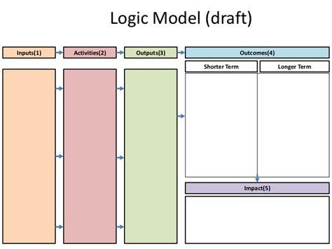 logic model template