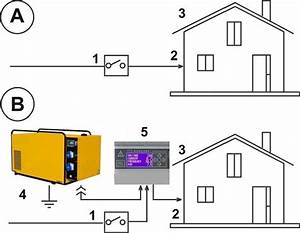 Connecting A Generator To A Breaker Box  U2013 Generator