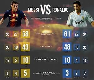 Lionel Messi Vs Cristiano Ronaldo Statistics (2017 & All ...