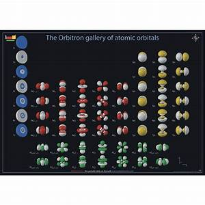 Table Of Elements Orbitals
