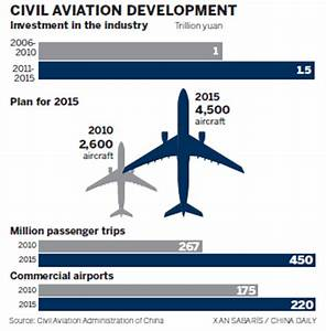 Aviation sector has high hopes for next 5 yrs