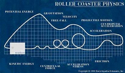 Roller Physics Coaster Energy Potential Science Park
