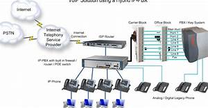 It Cabling Telephone Pabx Pbx Setup Repair Technician In