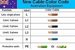 Australian 3-phase Colour Code Standard