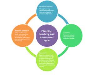 Planning Assessment Cycle Teaching