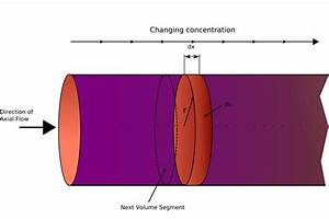 Plug Flow Reactor Model